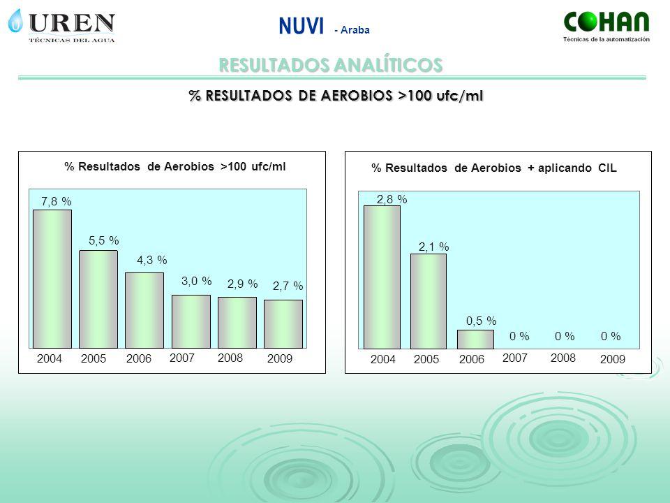 RESULTADOS ANALÍTICOS NUVI - Araba % RESULTADOS DE AEROBIOS >100 ufc/ml 200420052006 20072008 2009 7,8 % 5,5 % 2,7 % 2,9 % 3,0 % 4,3 % % Resultados de
