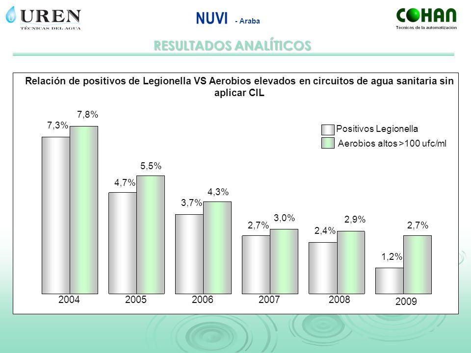 RESULTADOS ANALÍTICOS NUVI - Araba 20042005200620072008 2009 7,3% 7,8% 4,7% 5,5% 3,7% 4,3% 2,7% 3,0% 2,4% 2,9% 1,2% 2,7% Positivos Legionella Aerobios