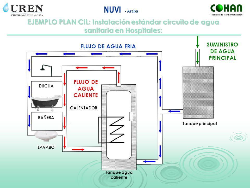 EJEMPLO PLAN CIL: Instalación estándar circuito de agua sanitaria en Hospitales: NUVI - Araba DUCHA BAÑERA LAVABO Tanque agua caliente Tanque principa