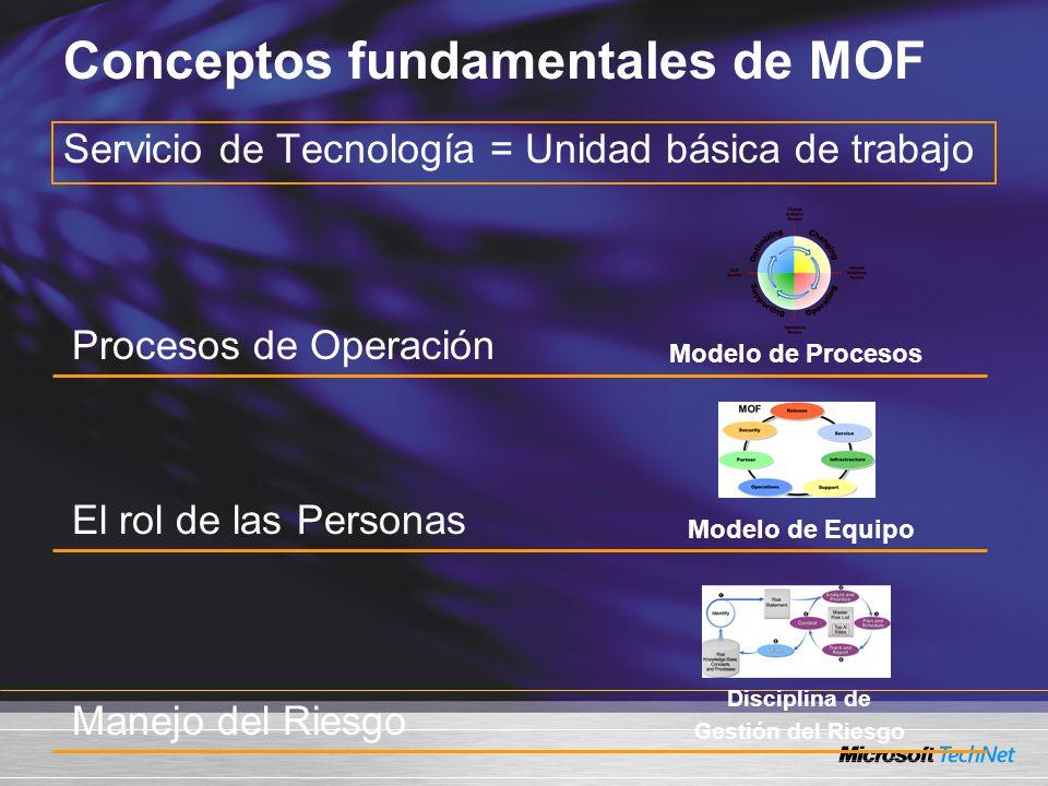 Conceptos fundamentales de MOF Servicio de Tecnología = Unidad básica de trabajo Procesos de Operación El rol de las Personas Manejo del Riesgo Modelo