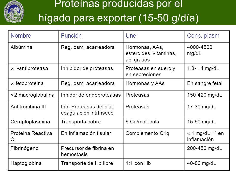 NombreFunciónUne:Conc. plasm AlbúminaReg. osm; acarreadoraHormonas, AAs, esteroides, vitaminas, ac. grasos 4000-4500 mg/dL 1-antiproteasa Inhibidor de