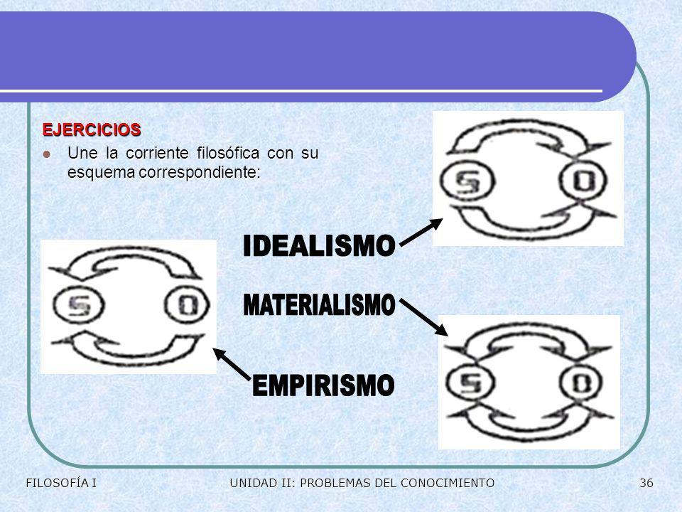MODELOS DEL CONOCIMIENTO POSIBILIDAD ESTRUCTURAS EMPIRISMO IDEALISMO MATERIALISMO FORMAS DE ACERCARSE MANERA DE CONSTRUIRLO ORIGEN FILOSOFÍA IUNIDAD I