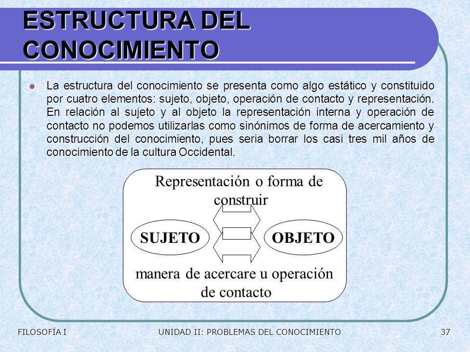 EJERCICIOS Une la corriente filosófica con su esquema correspondiente: Une la corriente filosófica con su esquema correspondiente: FILOSOFÍA IUNIDAD I