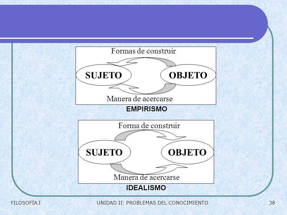 ESTRUCTURA DEL CONOCIMIENTO La estructura del conocimiento se presenta como algo estático y constituido por cuatro elementos: sujeto, objeto, operació