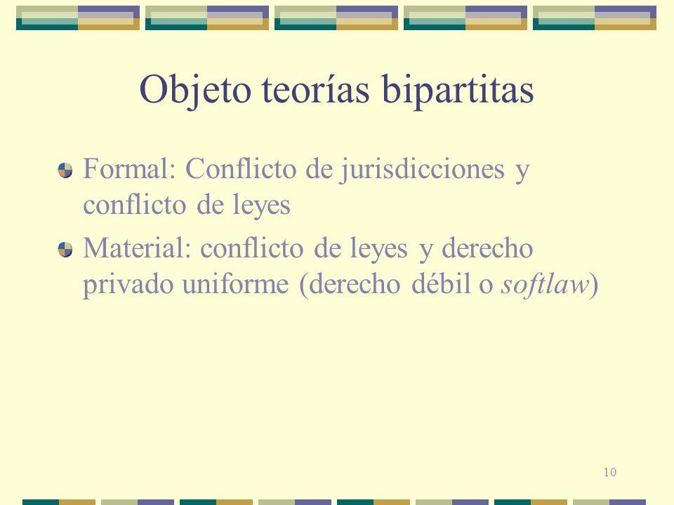 10 Objeto teorías bipartitas Formal: Conflicto de jurisdicciones y conflicto de leyes Material: conflicto de leyes y derecho privado uniforme (derecho