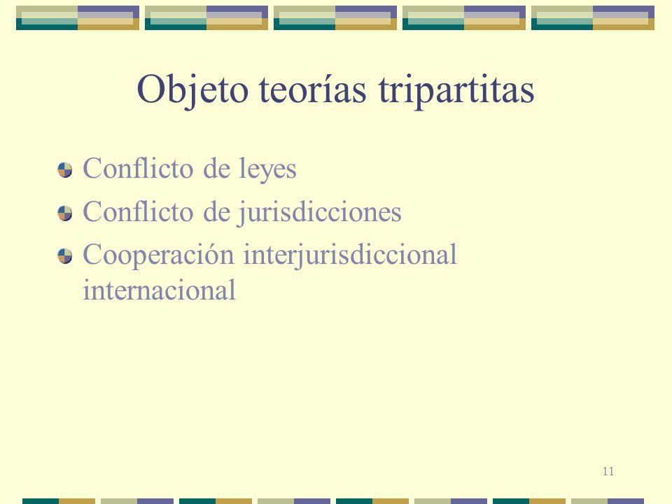 11 Objeto teorías tripartitas Conflicto de leyes Conflicto de jurisdicciones Cooperación interjurisdiccional internacional
