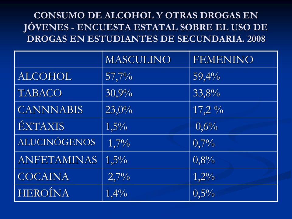CONCLUSIONES SOBRE EL CONSUMO DE ALCOHOL Y OTRAS DROGAS EN JÓVENES: PREVALENCIA: la sustancia que ocupa el primer lugar es el alcohol, seguida del cigarrillo (alrededor de la tercera parte) y en tercer lugar, el cannabis.