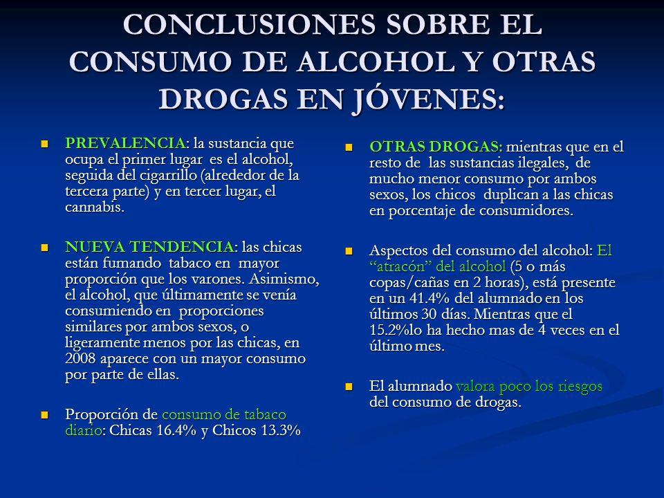 CONCLUSIONES SOBRE EL CONSUMO DE ALCOHOL Y OTRAS DROGAS EN JÓVENES: PREVALENCIA: la sustancia que ocupa el primer lugar es el alcohol, seguida del cig