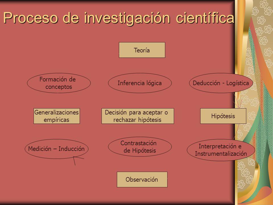 Proceso de investigación científica Teoría Generalizaciones empíricas Decisión para aceptar o rechazar hipótesis Observación Hipótesis Formación de co