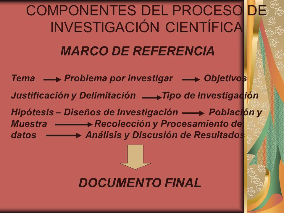 COMPONENTES DEL PROCESO DE INVESTIGACIÓN CIENTÍFICA Tema Problema por investigar Objetivos Justificación y Delimitación Tipo de Investigación Hipótesi