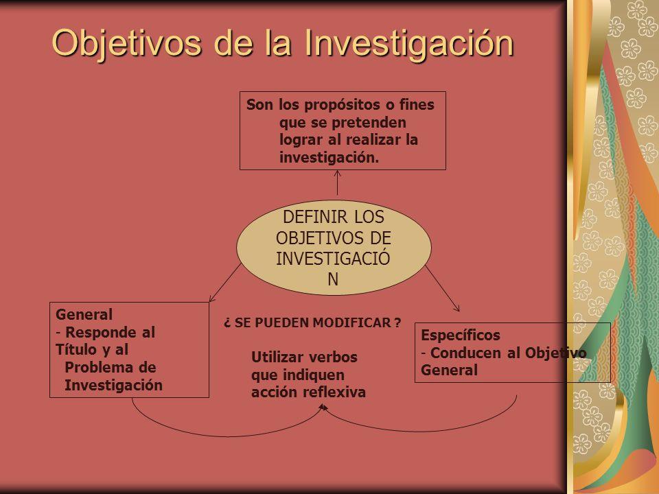 Objetivos de la Investigación Son los propósitos o fines que se pretenden lograr al realizar la investigación. Específicos - Conducen al Objetivo Gene