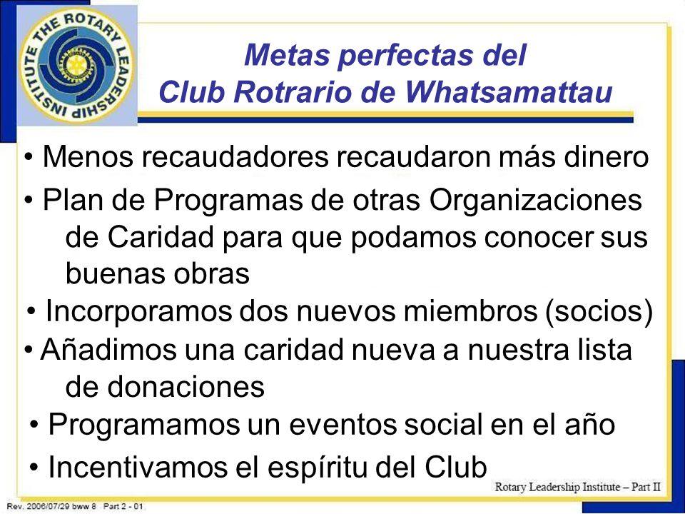 4 Metas perfectas del Club Rotrario de Whatsamattau Menos recaudadores recaudaron más dinero Plan de Programas de otras Organizaciones de Caridad para