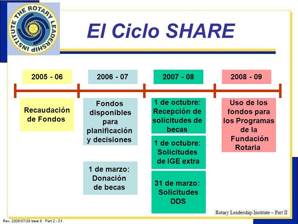 8 El Ciclo SHARE 2005 - 062006 - 072007 - 082008 - 09 Recaudación de Fondos Fondos disponibles para planificación y decisiones 1 de octubre: Recepción