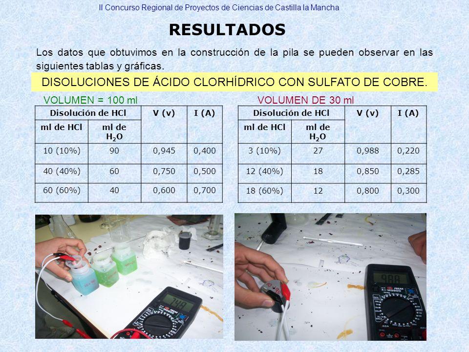 RESULTADOS II Concurso Regional de Proyectos de Ciencias de Castilla la Mancha Los datos que obtuvimos en la construcción de la pila se pueden observa
