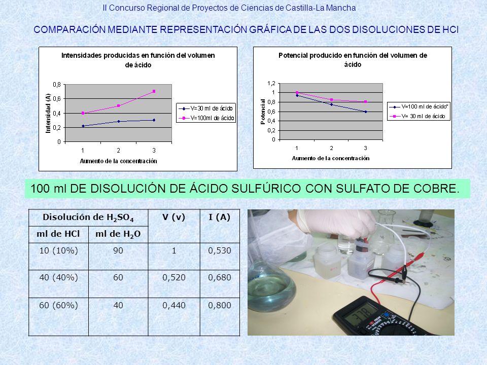 II Concurso Regional de Proyectos de Ciencias de Castilla-La Mancha COMPARACIÓN MEDIANTE REPRESENTACIÓN GRÁFICA DE LAS DOS DISOLUCIONES DE HCl 100 ml