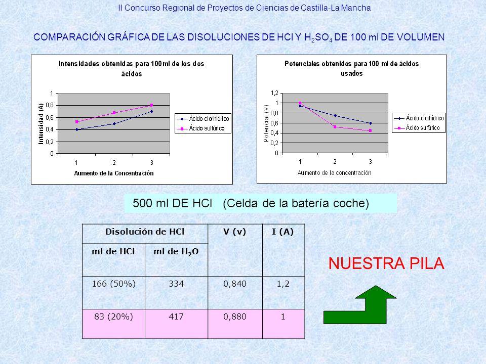 II Concurso Regional de Proyectos de Ciencias de Castilla-La Mancha COMPARACIÓN GRÁFICA DE LAS DISOLUCIONES DE HCl Y H 2 SO 4 DE 100 ml DE VOLUMEN 500