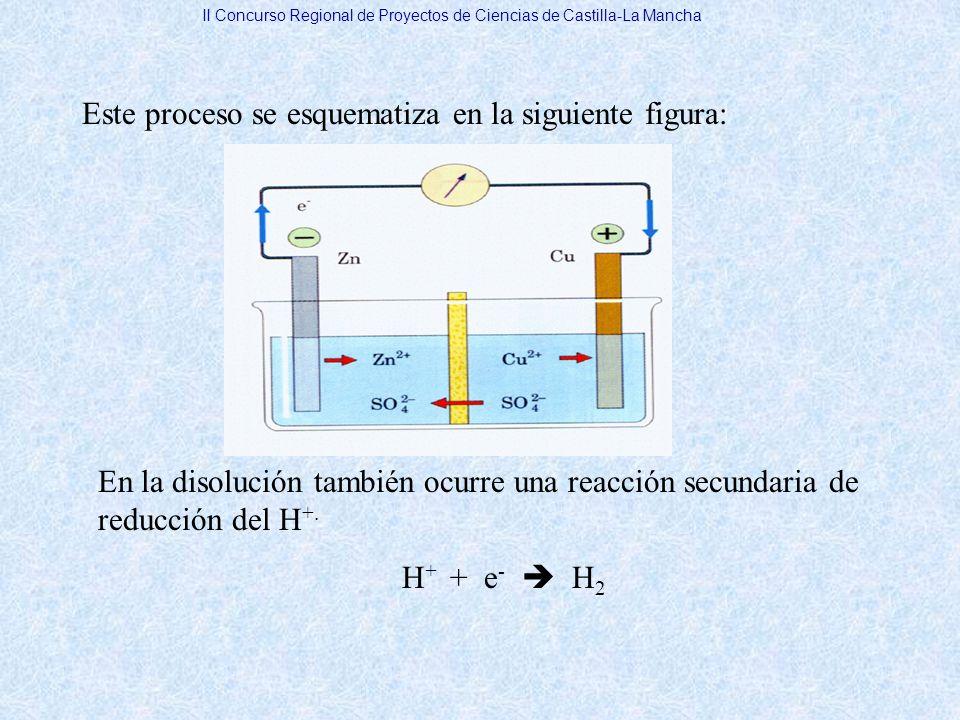 Este proceso se esquematiza en la siguiente figura: En la disolución también ocurre una reacción secundaria de reducción del H +. H + + e - H 2 II Con
