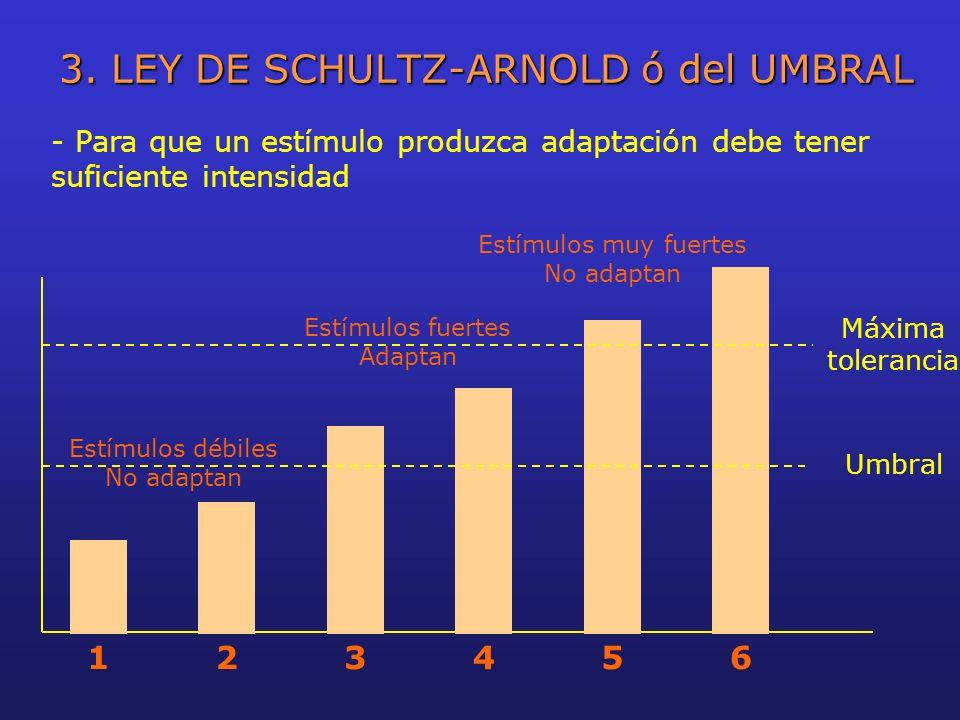 3. LEY DE SCHULTZ-ARNOLD ó del UMBRAL - Para que un estímulo produzca adaptación debe tener suficiente intensidad 123456 Máxima tolerancia Umbral Estí