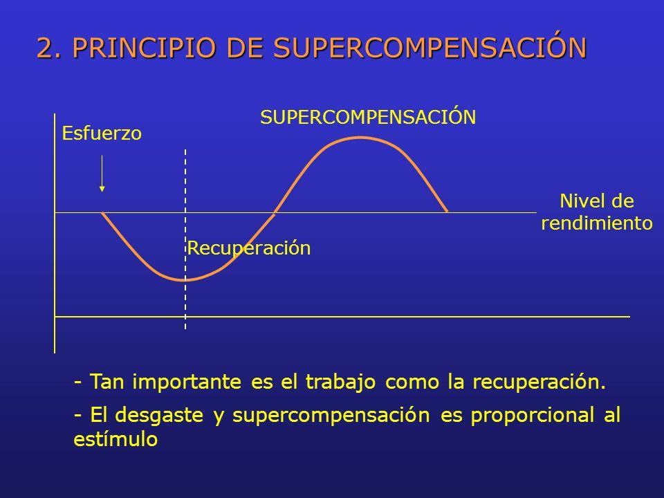 2. PRINCIPIO DE SUPERCOMPENSACIÓN Esfuerzo Recuperación SUPERCOMPENSACIÓN Nivel de rendimiento - Tan importante es el trabajo como la recuperación. -