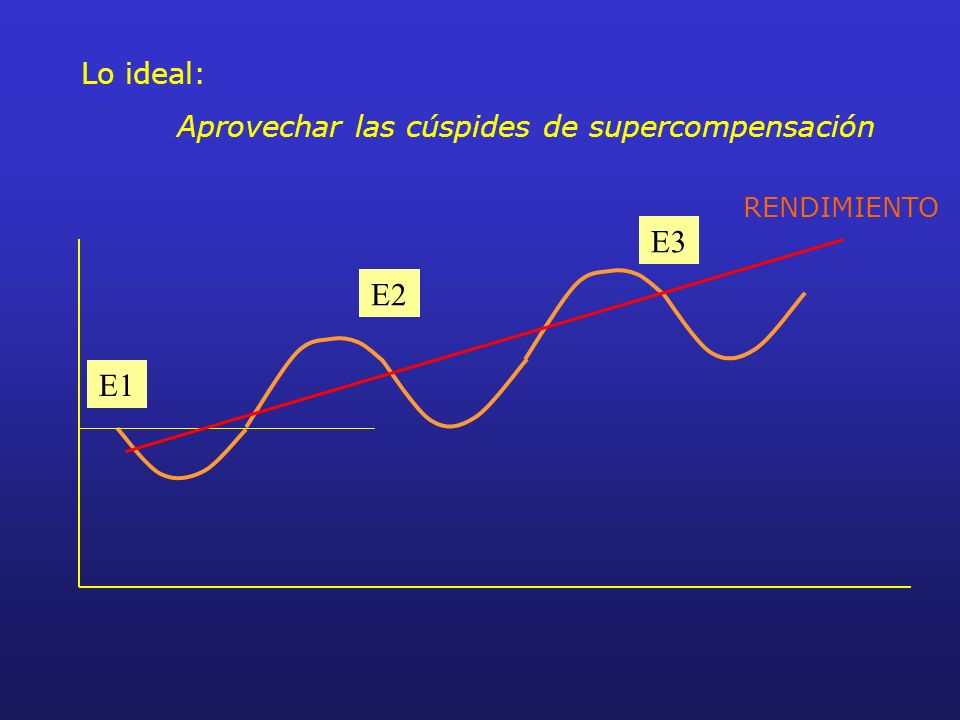 Lo ideal: Aprovechar las cúspides de supercompensación E1 E2 E3 RENDIMIENTO