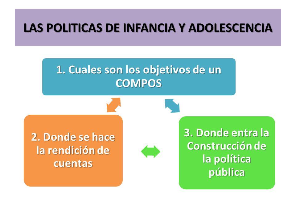 LAS POLITICAS DE INFANCIA Y ADOLESCENCIA 1. Cuales son los objetivos de un COMPOS 3. Donde entra la Construcción de la política pública 2. Donde se ha