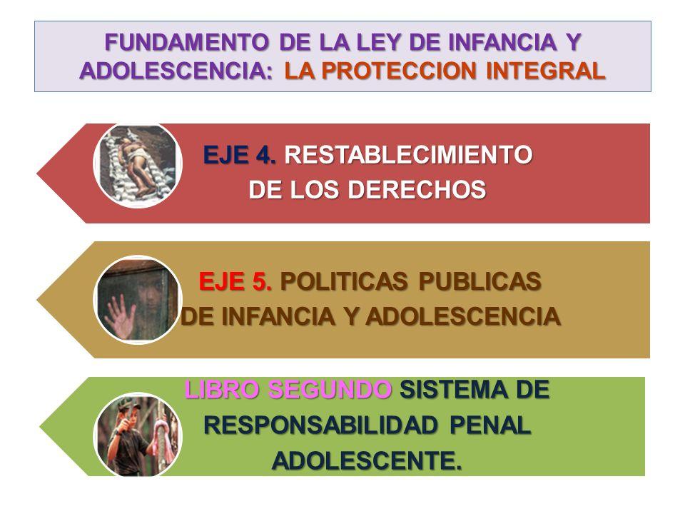 FUNDAMENTO DE LA LEY DE INFANCIA Y ADOLESCENCIA: LA PROTECCION INTEGRAL EJE 4. RESTABLECIMIENTO DE LOS DERECHOS EJE 5. POLITICAS PUBLICAS DE INFANCIA