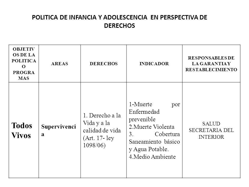POLITICA DE INFANCIA Y ADOLESCENCIA EN PERSPECTIVA DE DERECHOS OBJETIV OS DE LA POLITICA O PROGRA MAS AREASDERECHOSINDICADOR RESPONSABLES DE LA GARANT