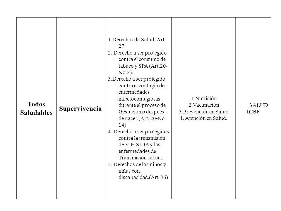 Todos Saludables Supervivencia 1.Derecho a la Salud.Art. 27 2. Derecho a ser protegido contra el consumo de tabaco y SPA (Art.20- No.3). 3.Derecho a s
