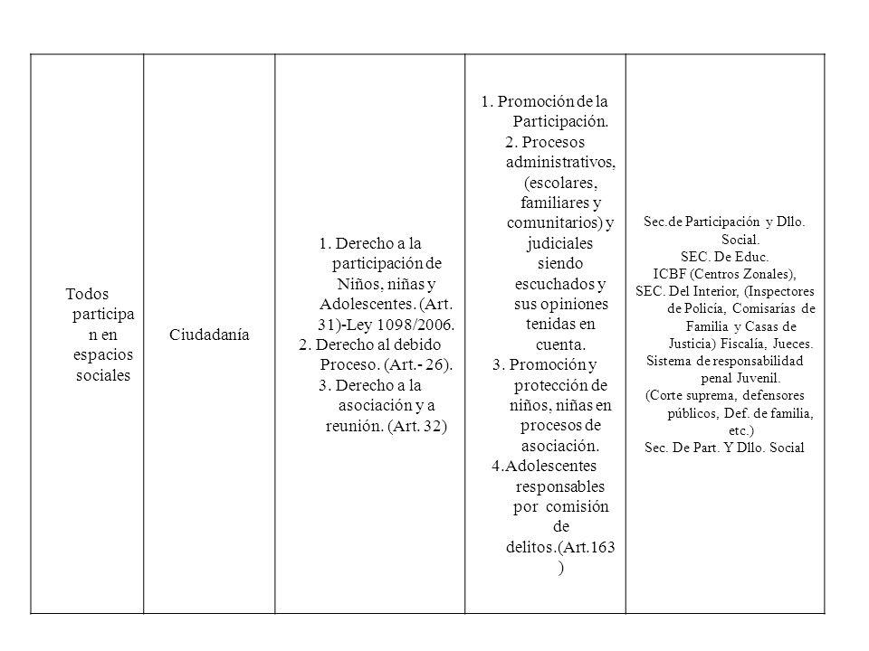 Todos participa n en espacios sociales Ciudadanía 1. Derecho a la participación de Niños, niñas y Adolescentes. (Art. 31)-Ley 1098/2006. 2. Derecho al