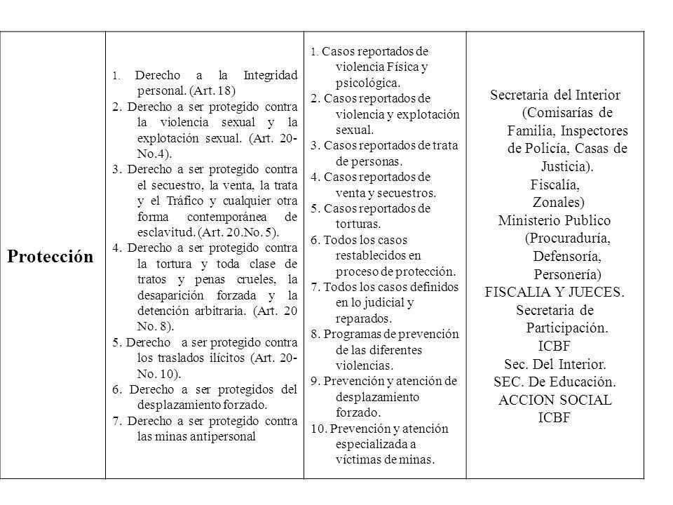 Protección 1. Derecho a la Integridad personal. (Art. 18) 2. Derecho a ser protegido contra la violencia sexual y la explotación sexual. (Art. 20- No.