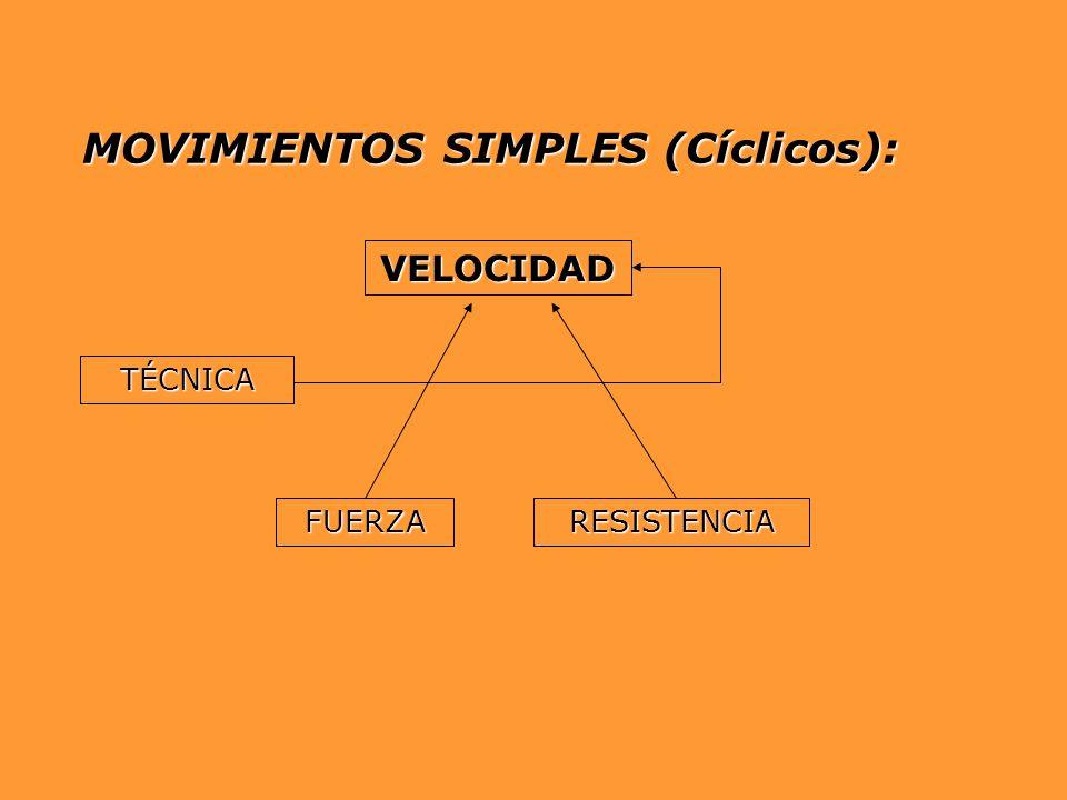 MOVIMIENTOS SIMPLES (Cíclicos): VELOCIDAD FUERZARESISTENCIA TÉCNICA