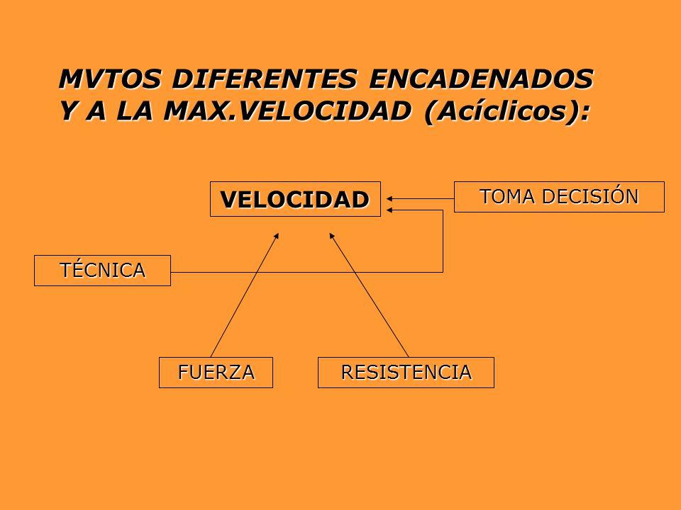 MVTOS DIFERENTES ENCADENADOS Y A LA MAX.VELOCIDAD (Acíclicos): VELOCIDAD FUERZARESISTENCIA TÉCNICA TOMA DECISIÓN