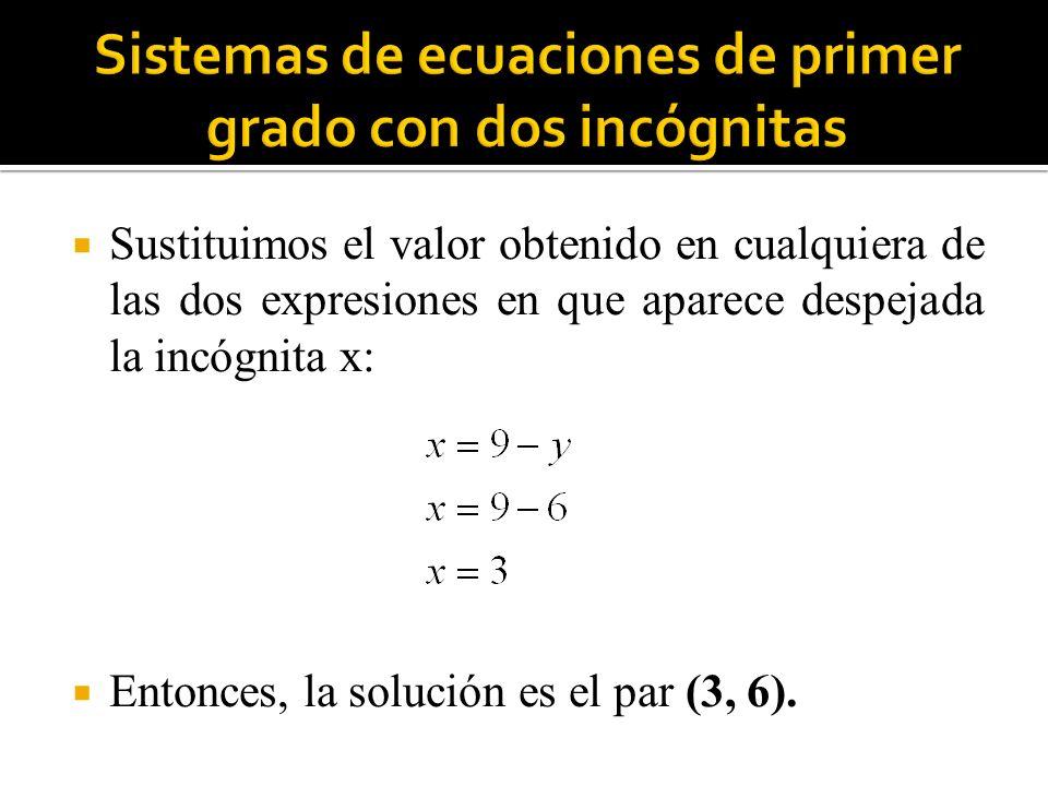 Sustituimos el valor obtenido en cualquiera de las dos expresiones en que aparece despejada la incógnita x: Entonces, la solución es el par (3, 6).