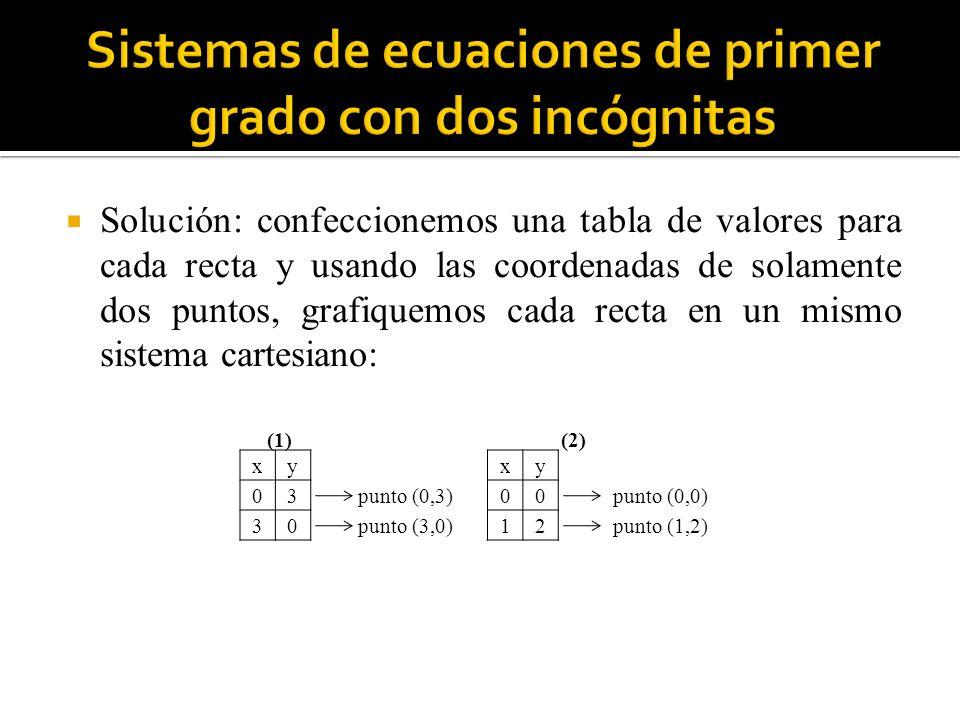 Reemplazando en (1) tendremos: Luego la solución del sistema es (2, -2).