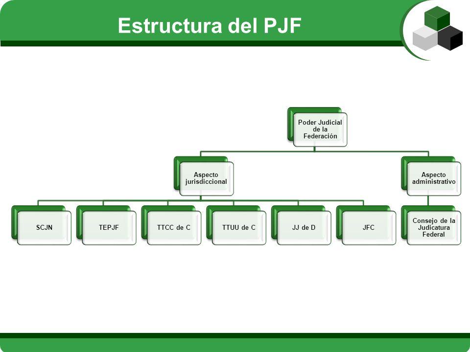 Estructura del PJF Poder Judicial de la Federación Aspecto jurisdiccional SCJNTEPJFTTCC de CTTUU de CJJ de DJFC Aspecto administrativo Consejo de la J