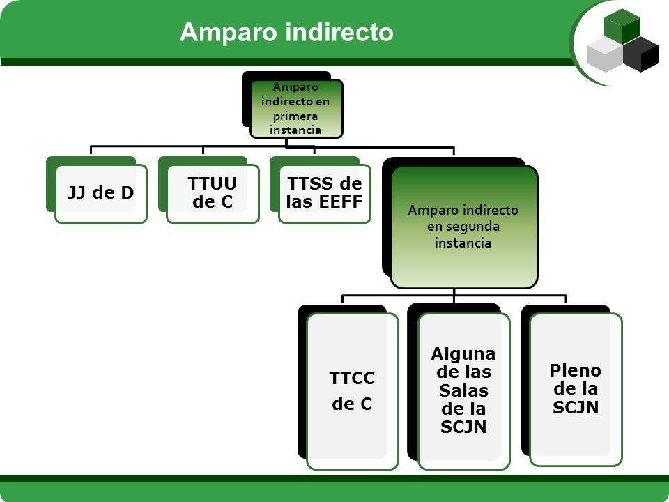 Competencia originaria y prístina; Atiende al lugar de ejecución del acto; (En su defecto) Se atiende al conocimiento a prevención; Si el acto no necesita ejecución material, se atiende al lugar en que reside la autoridad emisora JJ de D (36 LA) Contra resoluciones de otros TTUU de C TTUU de C (2º - 42 LA) En los casos de los artículos 107-XII de la CPEUM y 37 de la Ley de Amparo (competencia concurrente) TTSS de las EEFF (37 LA) Amparo indirecto (primera instancia)