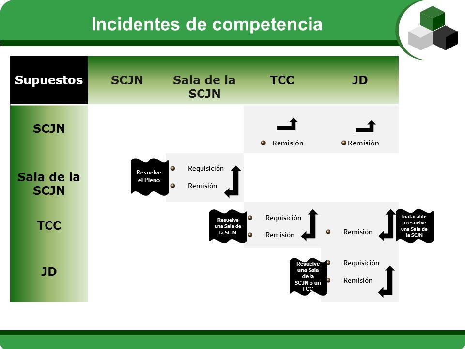 SupuestosSCJNSala de la SCJN TCCJD SCJN Remisión Sala de la SCJN Requisición Remisión TCC Requisición Remisión JD Requisición Remisión Inatacable o re