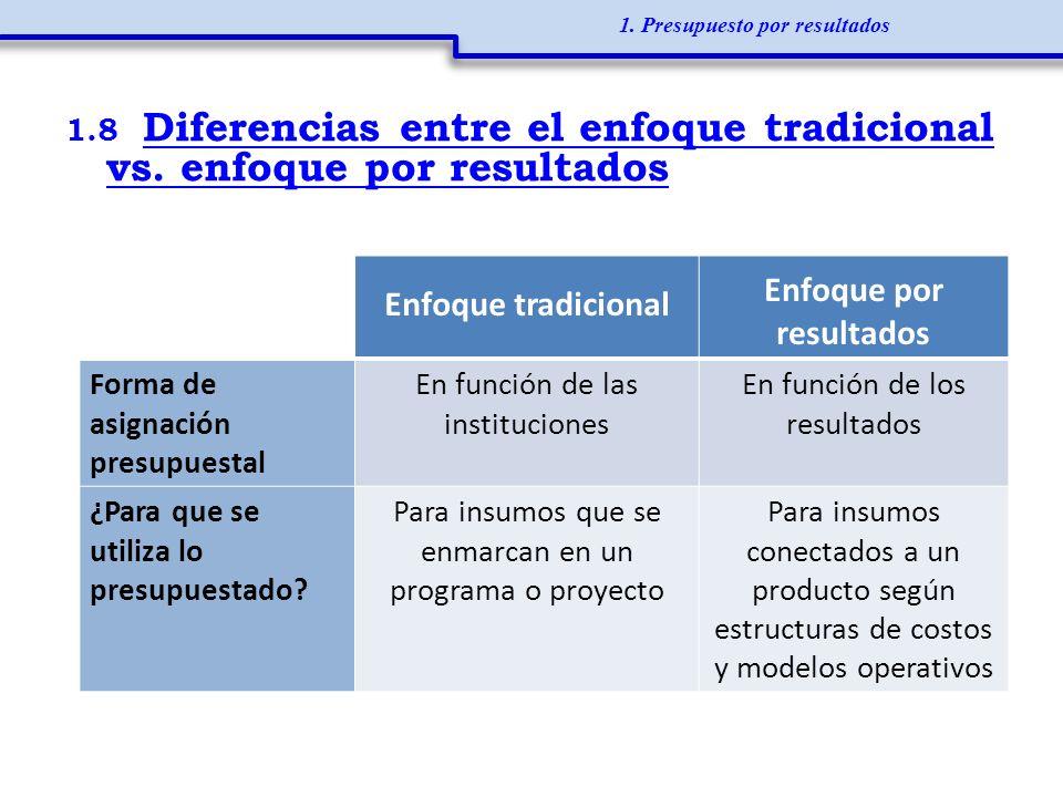 1.8 Diferencias entre el enfoque tradicional vs. enfoque por resultados 1. Presupuesto por resultados Enfoque tradicional Enfoque por resultados Forma