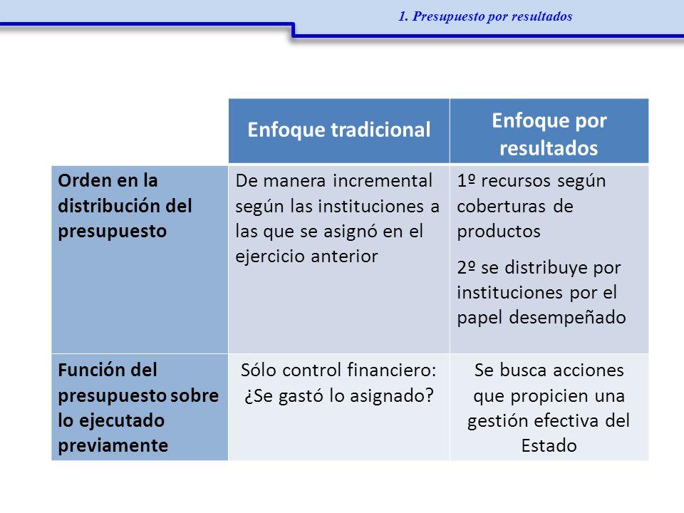 1. Presupuesto por resultados Enfoque tradicional Enfoque por resultados Orden en la distribución del presupuesto De manera incremental según las inst
