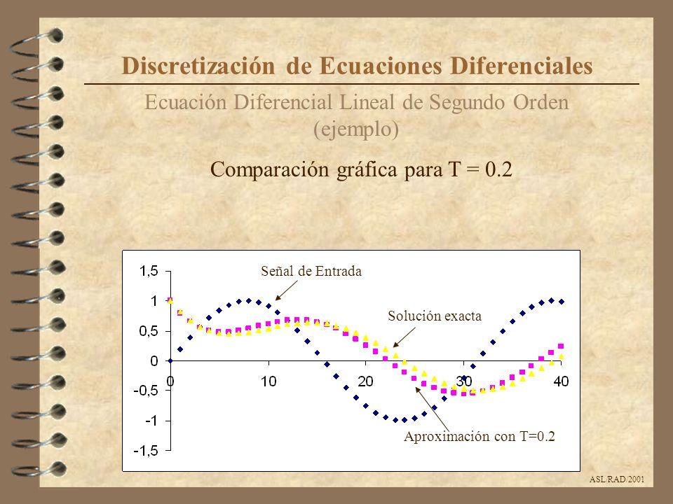 ASL/RAD/2001 Ecuación Diferencial Lineal de Segundo Orden (ejemplo) Discretización de Ecuaciones Diferenciales Comparación gráfica para T = 0.2 Soluci