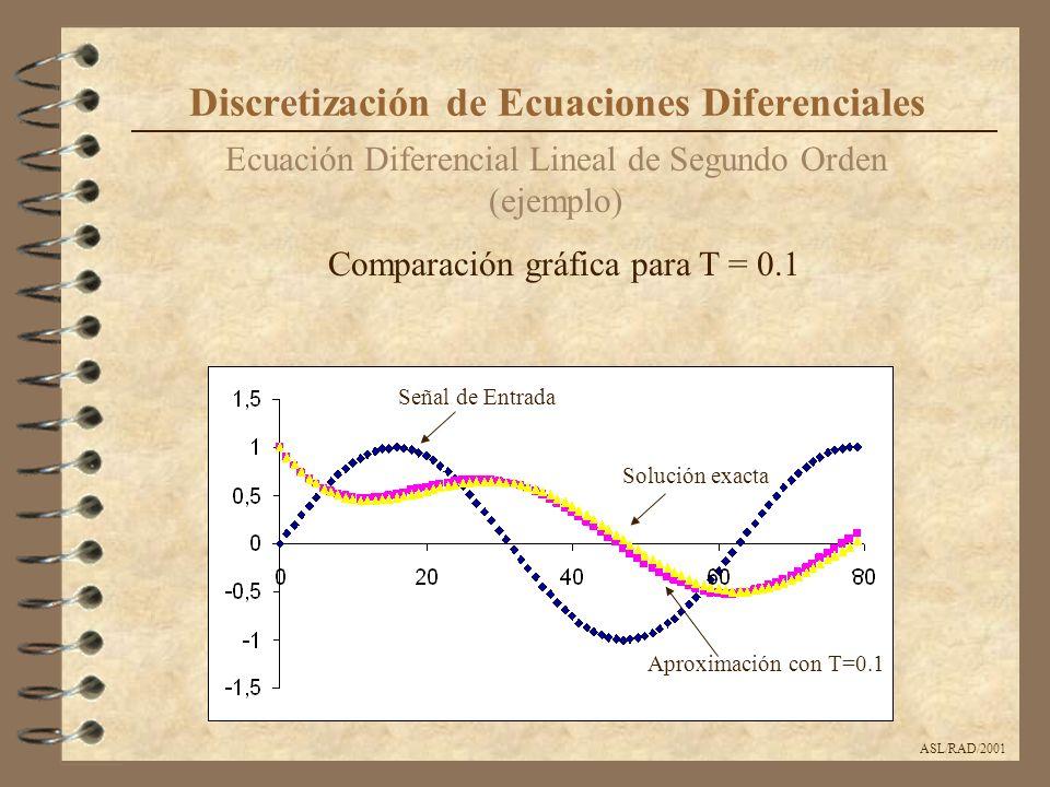 ASL/RAD/2001 Ecuación Diferencial Lineal de Segundo Orden (ejemplo) Discretización de Ecuaciones Diferenciales Señal de Entrada Solución exacta Aproxi