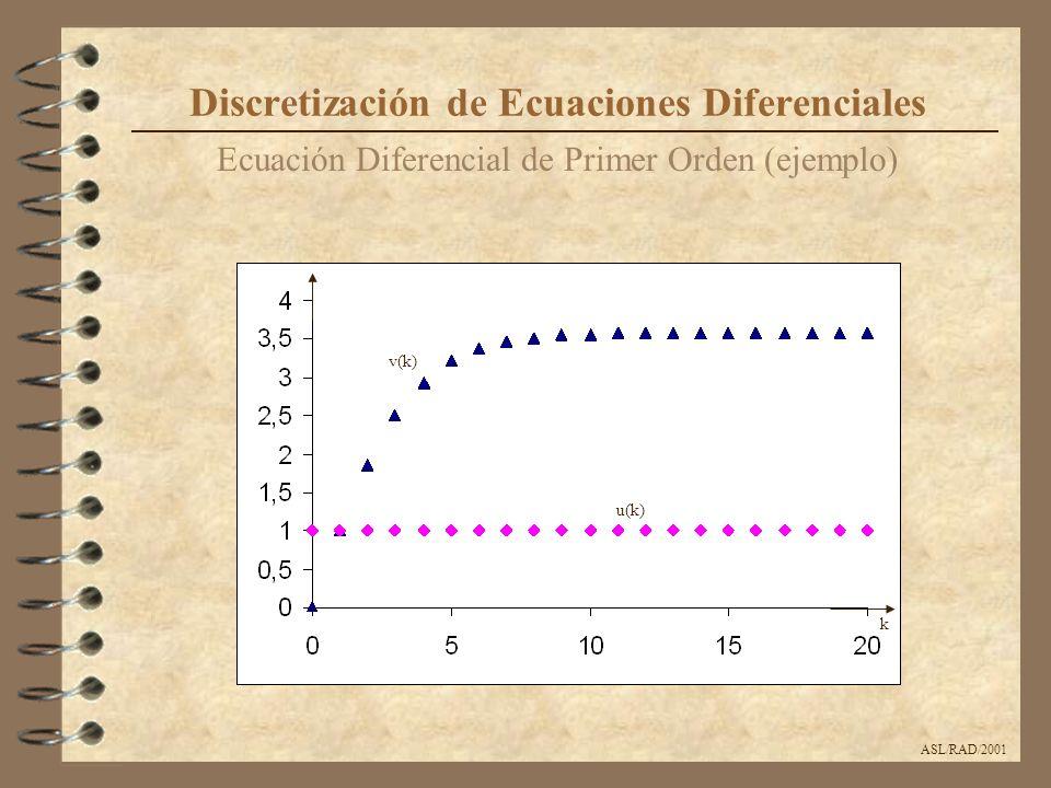 ASL/RAD/2001 Ecuación Diferencial Lineal de Segundo Orden (ejemplo) Discretización de Ecuaciones Diferenciales La solución exacta de la ecuación diferencial anterior es v c (t) = 0.5[(3 + t)e -t - cos(t)]*u(t) La ecuación recursiva resultante será y[kT+2T] = T 2 x[kT]-2(T-1)y[kT+T]-(1-2T+T 2 )y[kT] con las condiciones iniciales y[0] = y(0) = 1, y[T] = y(0)+Ty(0) = 1 - T