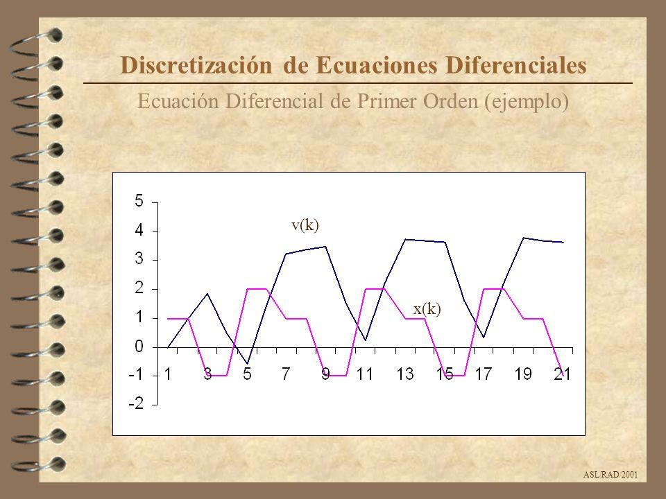 ASL/RAD/2001 Ecuación Diferencial Lineal de Segundo Orden (ejemplo) Discretización de Ecuaciones Diferenciales Comparación gráfica para T = 0.2 Solución exacta Señal de Entrada Aproximación con T=0.2