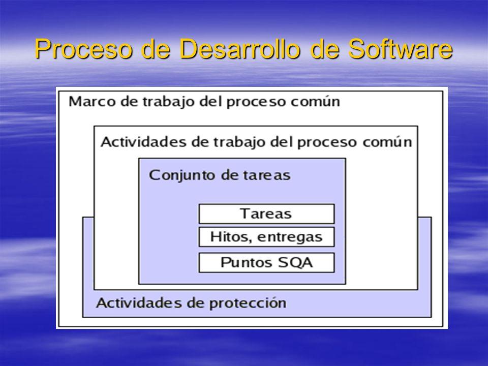 Evolución de Modelos Modelos o Estrategias de Desarrollo: Code & Fix Model (~1960) Waterfall Model (~1970) Incremental Model (~1985) Transformation Model (~1975) Spiral Model (~1988) Component Model (~1992) RUP (~1997) WebE (~1998) Extreme Programming (~1998)