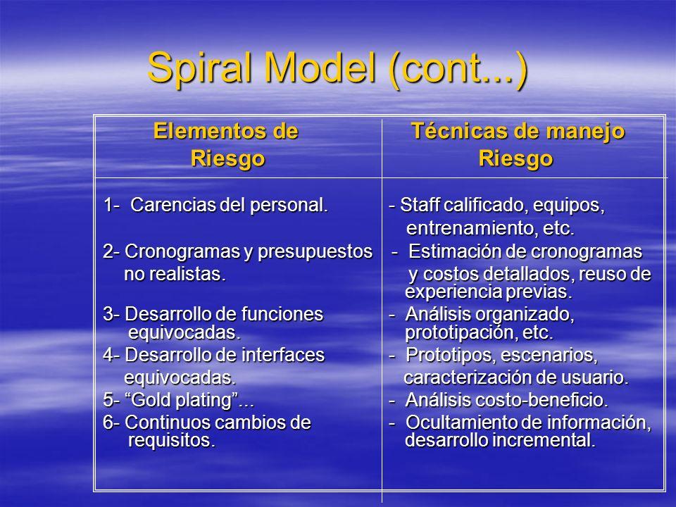 Spiral Model (cont...) Elementos de Técnicas de manejo Elementos de Técnicas de manejo Riesgo Riesgo Riesgo Riesgo 1- Carencias del personal. - Staff