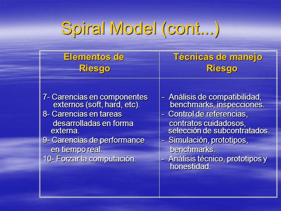 Spiral Model (cont...) Elementos de Técnicas de manejo Elementos de Técnicas de manejo Riesgo Riesgo Riesgo Riesgo 7- Carencias en componentes - Análi