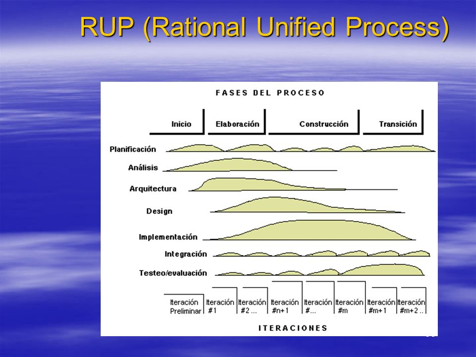 36 RUP (Rational Unified Process)