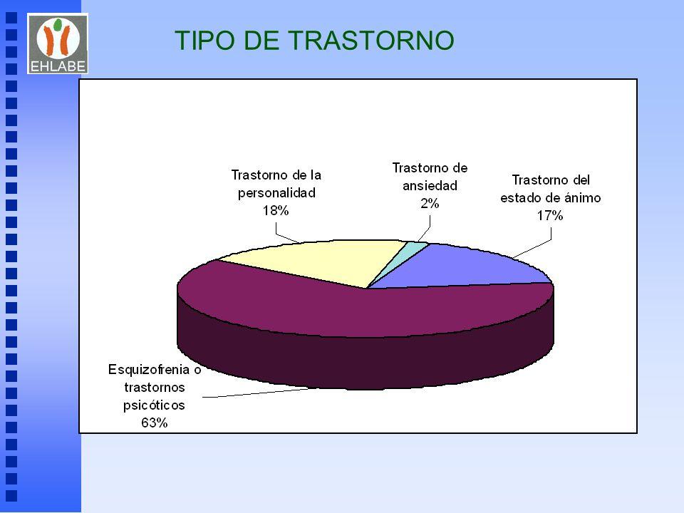 TIPO DE TRASTORNO