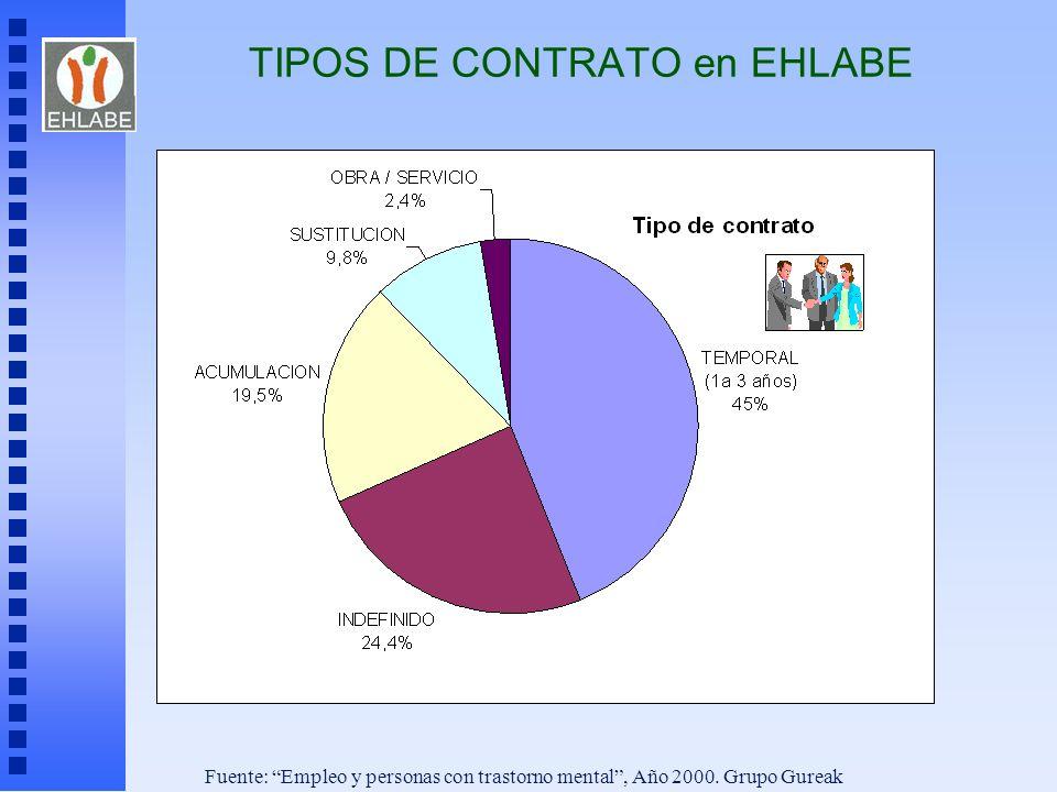 Fuente: Empleo y personas con trastorno mental, Año 2000. Grupo Gureak TIPOS DE CONTRATO en EHLABE