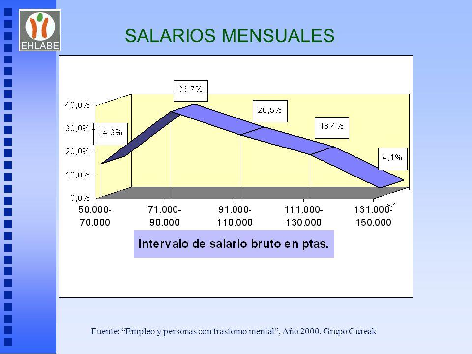 SALARIOS MENSUALES Fuente: Empleo y personas con trastorno mental, Año 2000. Grupo Gureak
